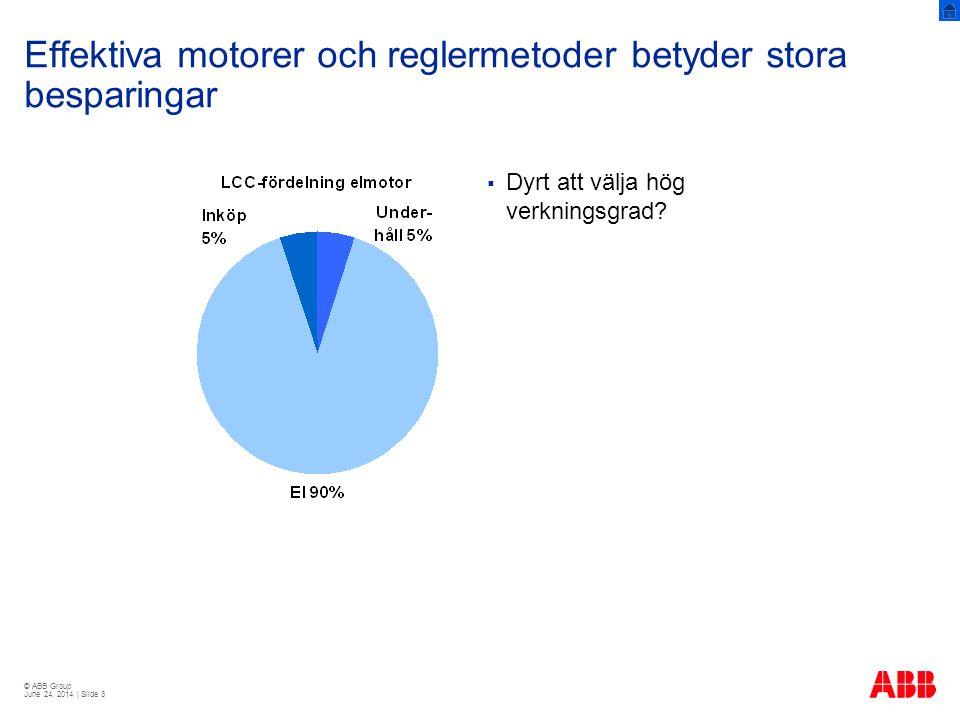 © ABB Group June 24, 2014 | Slide 24 Exempel 260 kW matarvattenpump på värmeverk  Tidigare: överdimensionering och strypreglering  Drifttid: 8000 h/år  Flöde: 30–80 %  Elpris: 75 öre/kWh  Åtgärd: frekvensomriktare + ny processmotor (motsv.