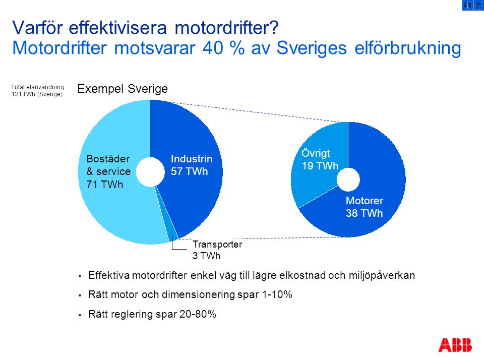 © ABB Group June 24, 2014 | Slide 5 Hur mycket går att spara i en motordrift.