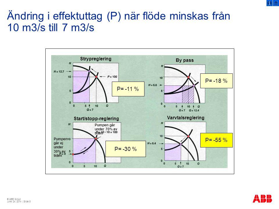 © ABB Group June 24, 2014 | Slide 29 Ny IEC-standard För att fastställa verkningsgraden  Gäller sedan september 2007  Visar i högre grad motorns verkliga verkningsgrad  Gör att det nya värdet på verkningsgraden på en viss motor blir något lägre  Skillnaden mellan effektiva och ineffektiva motorer kommer att öka  Eff-klassningen utgår fortfarande från de gamla verkningsgradsvärdena = Viktigt att kolla vilken verkningsgrad som anges!