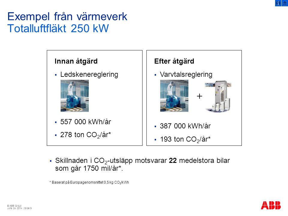 © ABB Group June 24, 2014 | Slide 30 Exempel på skillnader Nya och gamla metoden MotorGamla testmetoden IEC 60034-2: 1996 Nya testmetoden IEC 60034-2-1: 2007 7.5 kW, 2 poler88.4%87.9% 11 kW, 4 poler90.9%90.3% 160 kW, 4 poler96.0%95.4%  ABB kommer tills vidare att redovisa både det gamla och nya värdet.