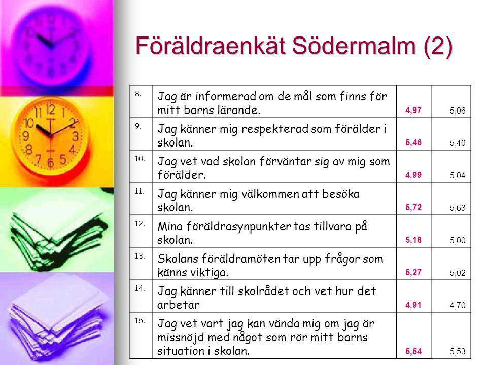 Föräldraenkät Södermalm (2) 8. Jag är informerad om de mål som finns för mitt barns lärande. 4,97 5,06 9. Jag känner mig respekterad som förälder i sk