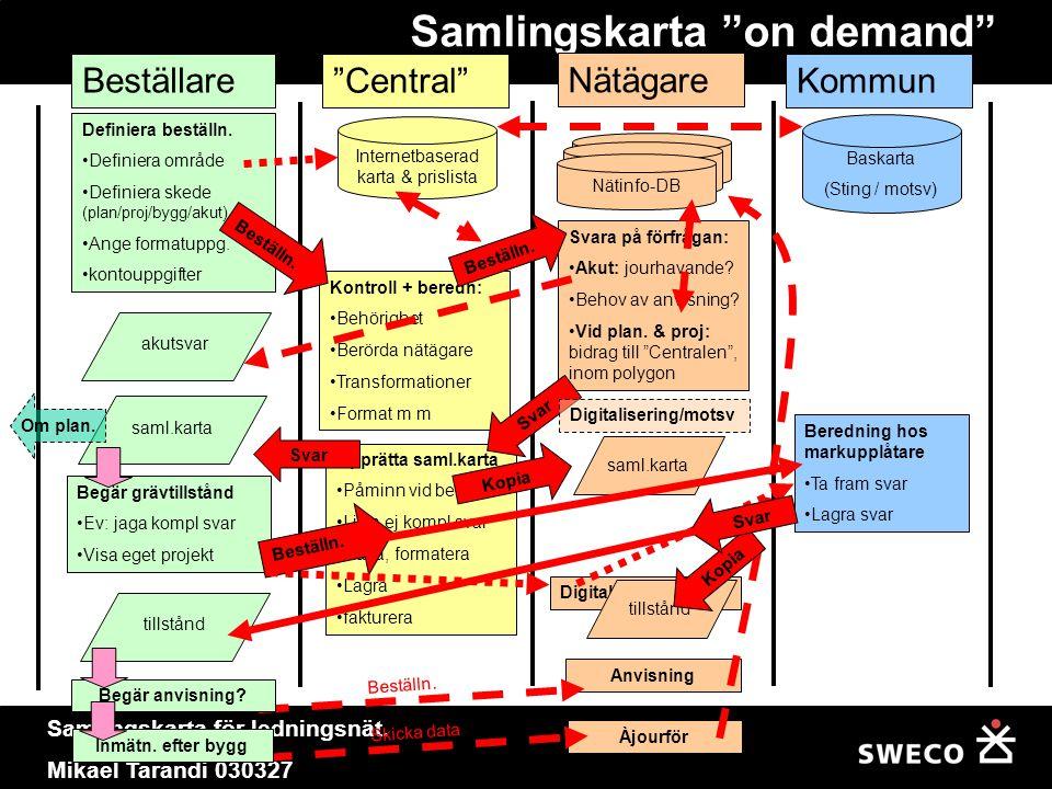 """Samlingskarta för ledningsnät. Mikael Tarandi 030327 Samlingskarta """"on demand"""" Definiera beställn. •Definiera område •Definiera skede (plan/proj/bygg/"""