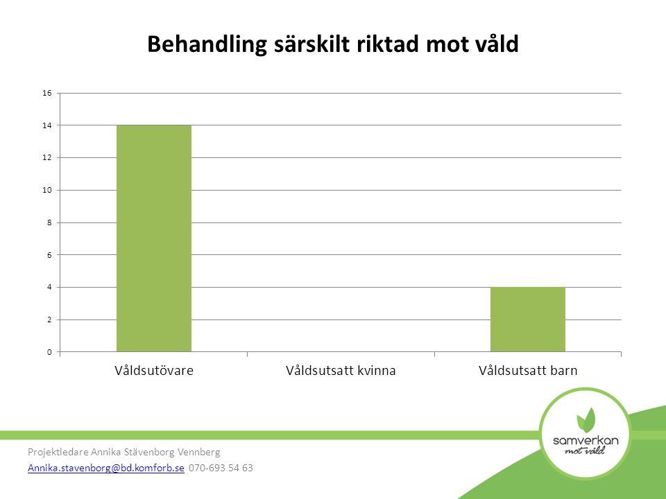 Projektledare Annika Stävenborg Vennberg Annika.stavenborg@bd.komforb.seAnnika.stavenborg@bd.komforb.se 070-693 54 63 Behandling särskilt riktad mot våld
