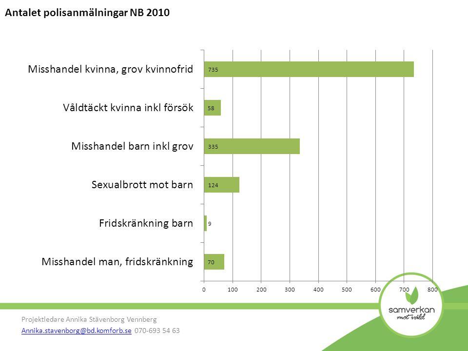 Projektledare Annika Stävenborg Vennberg Annika.stavenborg@bd.komforb.seAnnika.stavenborg@bd.komforb.se 070-693 54 63 Synliggör vi våld?