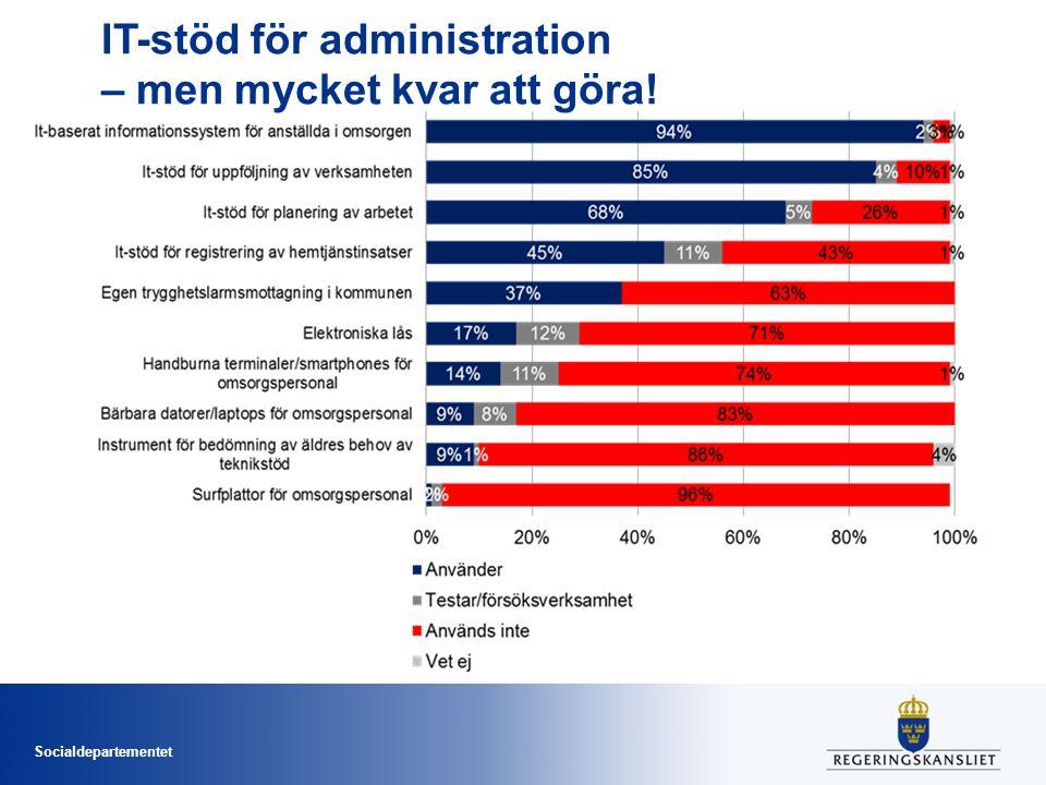 Socialdepartementet IT-stöd för administration – men mycket kvar att göra!