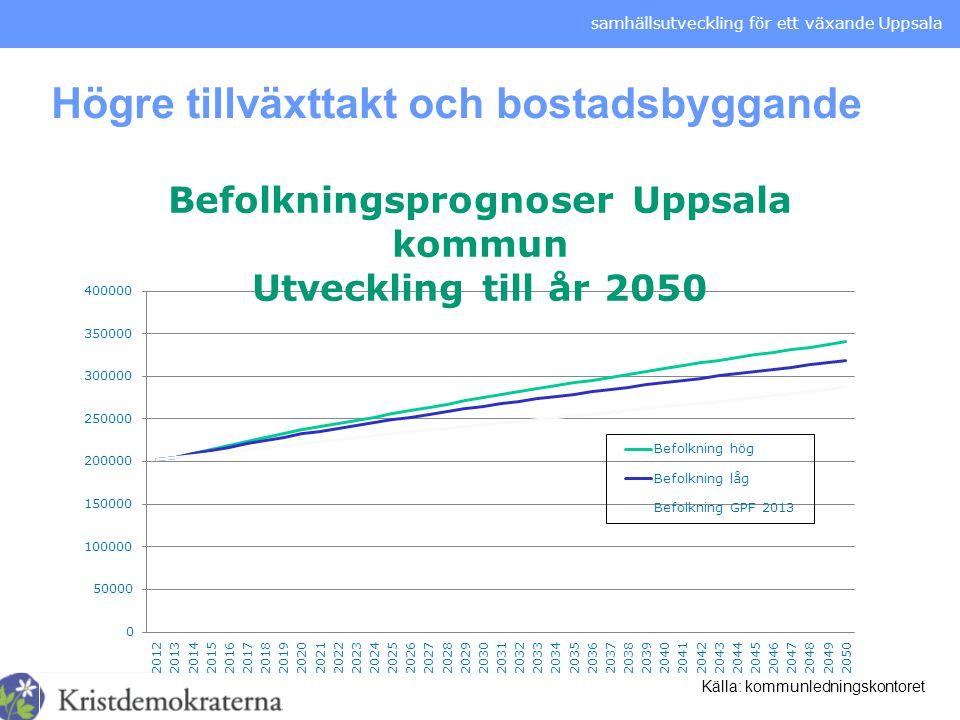 samhällsutveckling för ett växande Uppsala Högre tillväxttakt och bostadsbyggande Källa: kommunledningskontoret
