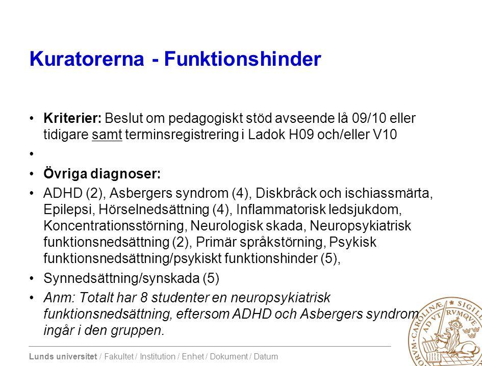 Lunds universitet / Fakultet / Institution / Enhet / Dokument / Datum Kuratorerna - Funktionshinder •Kriterier: Beslut om pedagogiskt stöd avseende lå 09/10 eller tidigare samt terminsregistrering i Ladok H09 och/eller V10 • •Övriga diagnoser: •ADHD (2), Asbergers syndrom (4), Diskbråck och ischiassmärta, Epilepsi, Hörselnedsättning (4), Inflammatorisk ledsjukdom, Koncentrationsstörning, Neurologisk skada, Neuropsykiatrisk funktionsnedsättning (2), Primär språkstörning, Psykisk funktionsnedsättning/psykiskt funktionshinder (5), •Synnedsättning/synskada (5) •Anm: Totalt har 8 studenter en neuropsykiatrisk funktionsnedsättning, eftersom ADHD och Asbergers syndrom ingår i den gruppen.