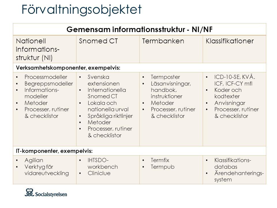 Att visa fotnot, datum, sidnummer Klicka på fliken Infoga och klicka på ikonen sidhuvud/sidfot Klistra in text: Klistra in texten, klicka på ikonen (Ctrl), välj Behåll endast text Förvaltningsobjektet Gemensam informationsstruktur - NI/NF Nationell informations- struktur (NI) Snomed CTTermbankenKlassifikationer Verksamhetskomponenter, exempelvis: • Processmodeller • Begreppsmodeller • Informations- modeller • Metoder • Processer, rutiner & checklistor • Svenska extensionen • Internationella Snomed CT • Lokala och nationella urval • Språkliga riktlinjer • Metoder • Processer, rutiner & checklistor • Termposter • Läsanvisningar, handbok, instruktioner • Metoder • Processer, rutiner & checklistor • ICD-10-SE, KVÅ.