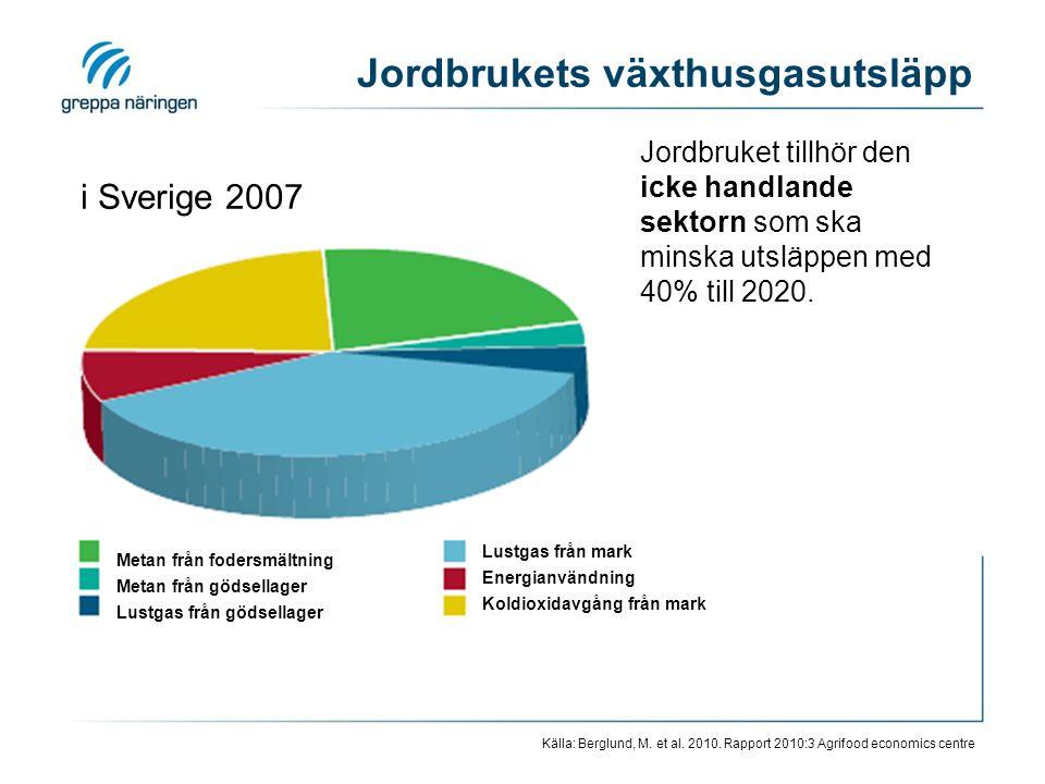 Metan från fodersmältning Metan från gödsellager Lustgas från gödsellager Lustgas från mark Energianvändning Koldioxidavgång från mark Källa: Berglund