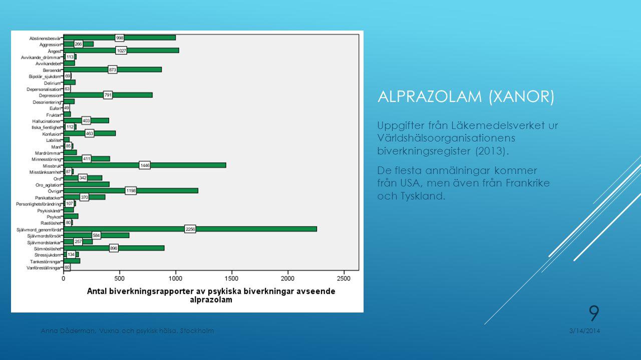 ALPRAZOLAM (XANOR) Uppgifter från Läkemedelsverket ur Världshälsoorganisationens biverkningsregister (2013). De flesta anmälningar kommer från USA, me