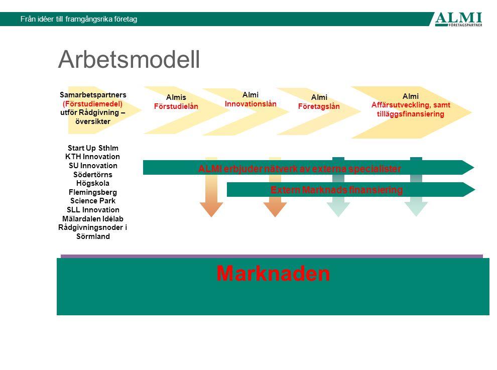 Arbetsmodell Almis Förstudielån Almi Innovationslån Almi Företagslån Almi Affärsutveckling, samt tilläggsfinansiering Samarbetspartners (Förstudiemede