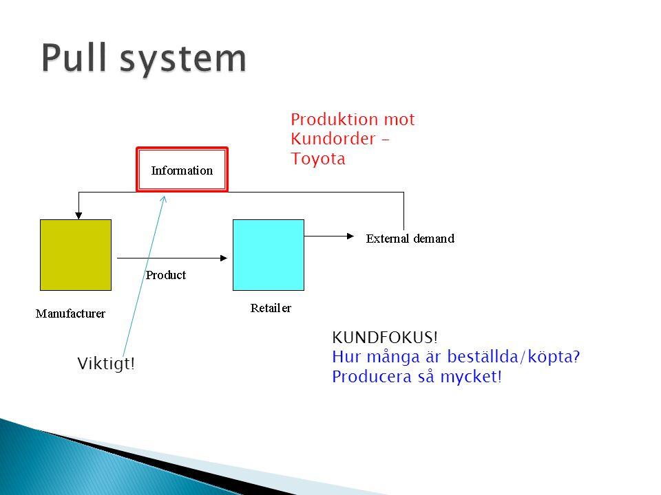 Produktion mot Kundorder - Toyota KUNDFOKUS.Hur många är beställda/köpta.