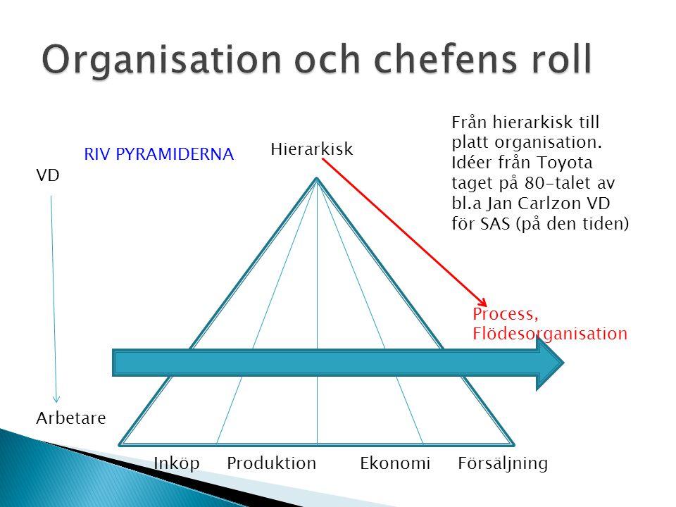 Inköp Produktion Ekonomi Försäljning VD Arbetare Hierarkisk Process, Flödesorganisation Från hierarkisk till platt organisation.