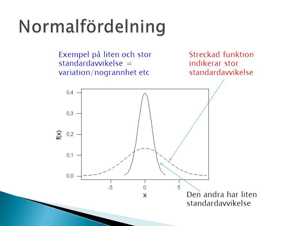 Exempel på liten och stor standardavvikelse = variation/nogrannhet etc Streckad funktion indikerar stor standardavvikelse Den andra har liten standardavvikelse