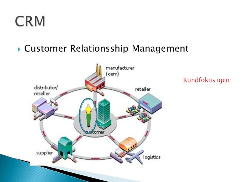  Customer Relationsship Management Kundfokus igen
