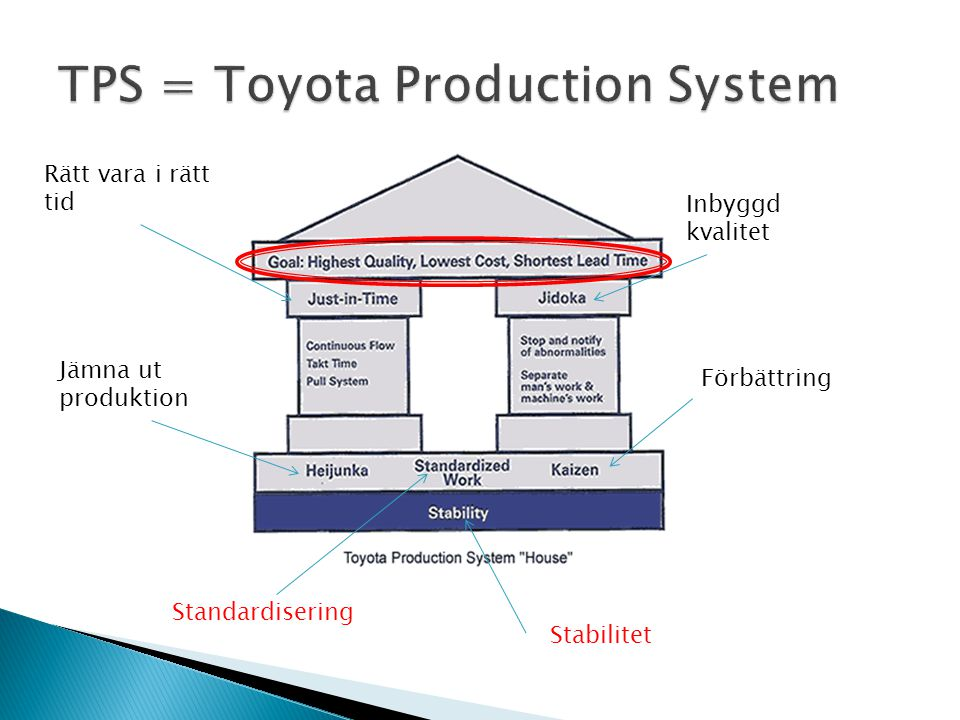 Förbättring Jämna ut produktion Inbyggd kvalitet Rätt vara i rätt tid Stabilitet Standardisering