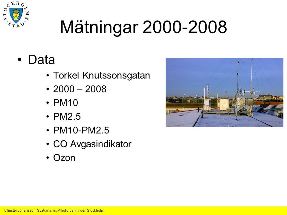 Christer Johansson, SLB-analys, Miljöförvaltningen Stockholm Mätningar 2000-2008 •Data •Torkel Knutssonsgatan •2000 – 2008 •PM10 •PM2.5 •PM10-PM2.5 •C