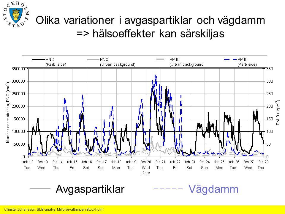 Christer Johansson, SLB-analys, Miljöförvaltningen Stockholm Tue Wed Thu Fri Sat Sun Mon Tue Wed Thu Fri Sat Sun Mon Tue Wed Thu Olika variationer i avgaspartiklar och vägdamm => hälsoeffekter kan särskiljas _____ Avgaspartiklar _ _ _ _ _ Vägdamm