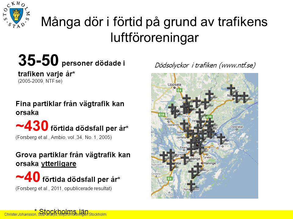Christer Johansson, SLB-analys, Miljöförvaltningen Stockholm Livslängdspåverkan i Stockholms län KvinnorMän Förväntad livslängd81.6 år75.6 år15 808 dödsfall (1995) Ökning om alla lokala* partikulära luftföroreningar försvinner + 60 d+ 70 dCa 400 dödsfall Ökning om alla slutar röka + 400 d+ 440 d27% rökare, (10-19 cig/d) Ökning om ingen får lungcancer + 150 d+ 200 d595 dödsfall (1995) Ökning om ingen begår självmord + 100 d+ 140 d256 dödsfall (1995) Ökning om inga trafikolyckor + 30 d+ 50 d71 dödsfall (1995) •Med lokala avses de från utsläppen i länet.