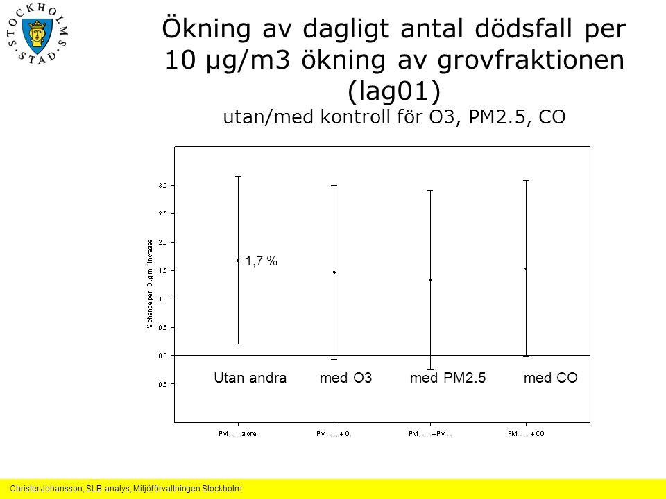 Christer Johansson, SLB-analys, Miljöförvaltningen Stockholm Ökning av dagligt antal dödsfall per 10 μg/m3 ökning av grovfraktionen (lag01) utan/med kontroll för O3, PM2.5, CO Utan andra med O3 med PM2.5 med CO 1,7 %