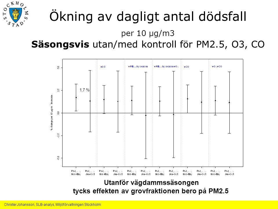 Christer Johansson, SLB-analys, Miljöförvaltningen Stockholm Ökning av dagligt antal dödsfall per 10 μg/m3 Säsongsvis utan/med kontroll för PM2.5, O3, CO Utanför vägdammssäsongen tycks effekten av grovfraktionen bero på PM2.5 1,7 %