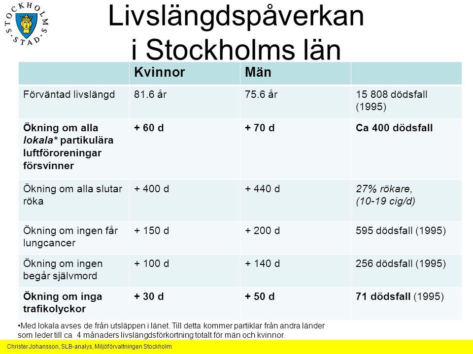 Christer Johansson, SLB-analys, Miljöförvaltningen Stockholm Livslängdspåverkan i Stockholms län KvinnorMän Förväntad livslängd81.6 år75.6 år15 808 dö