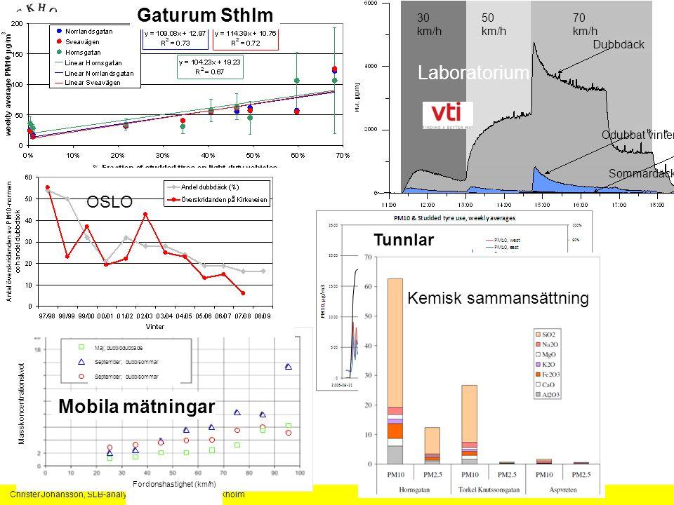Christer Johansson, SLB-analys, Miljöförvaltningen Stockholm Dubbdäckens PM10 generering väl kartlagd i en rad studier 30 km/h 50 km/h 70 km/h Dubbdäck Odubbat vinterd.