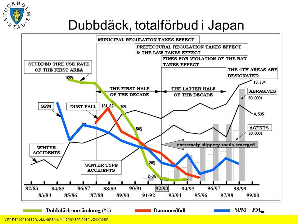 Christer Johansson, SLB-analys, Miljöförvaltningen Stockholm Dubbdäck, totalförbud i Japan