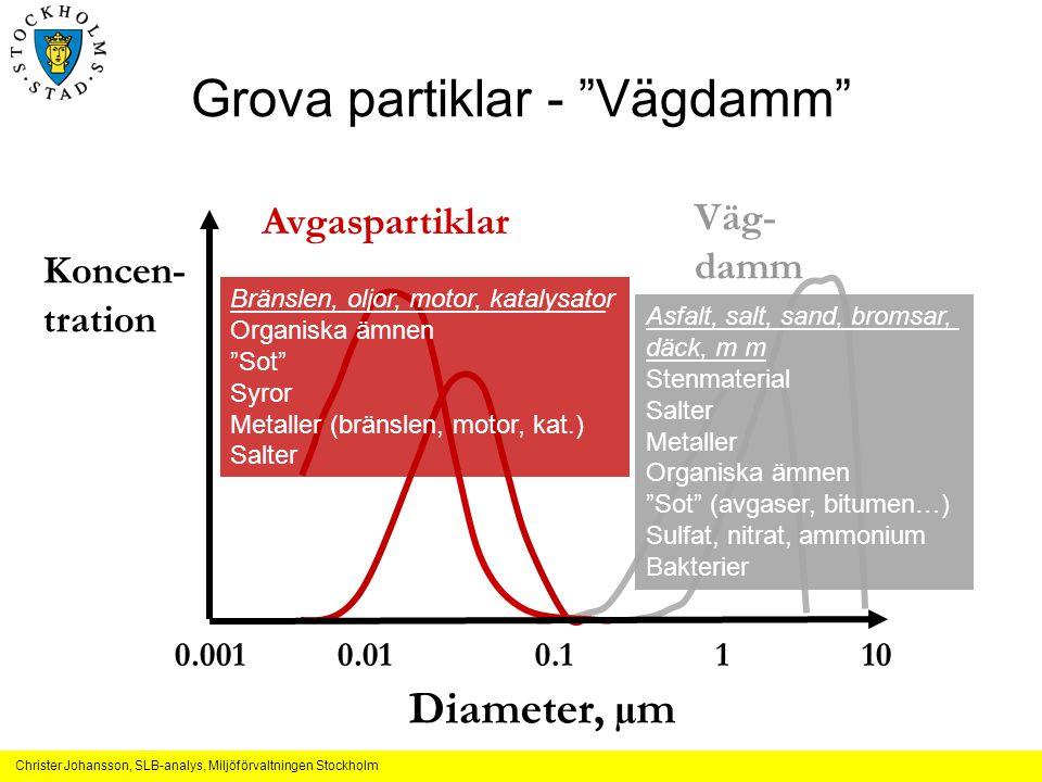 """Christer Johansson, SLB-analys, Miljöförvaltningen Stockholm Grova partiklar - """"Vägdamm"""" 0.0010.010.1110 Diameter, µm Koncen- tration Avgaspartiklar V"""