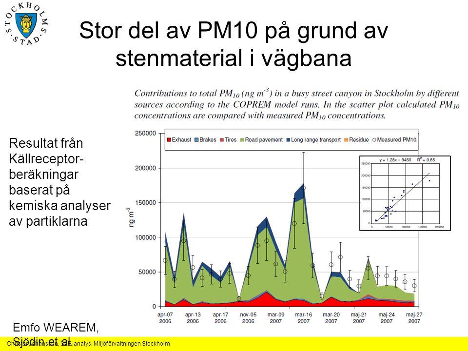 Christer Johansson, SLB-analys, Miljöförvaltningen Stockholm Stor del av PM10 på grund av stenmaterial i vägbana Resultat från Källreceptor- beräkningar baserat på kemiska analyser av partiklarna Emfo WEAREM, Sjödin et al.