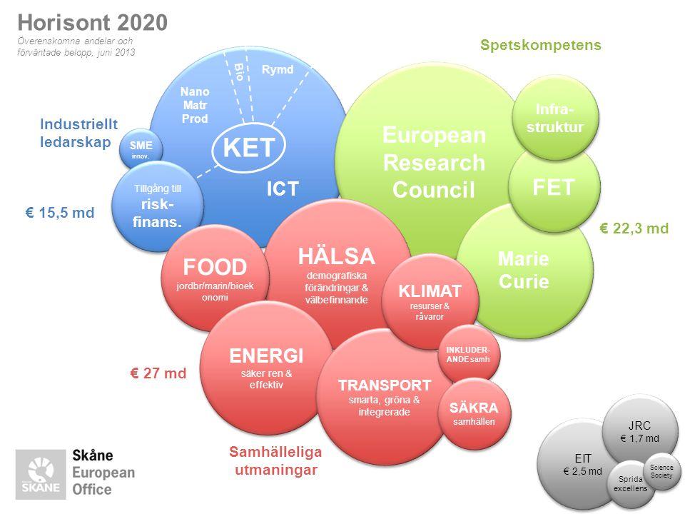 KET ICT Nano Matr Prod Rymd Bio European Research Council € 22,3 md Marie Curie € 15,5 md Industriellt ledarskap SME innov. Tillgång till risk- finans