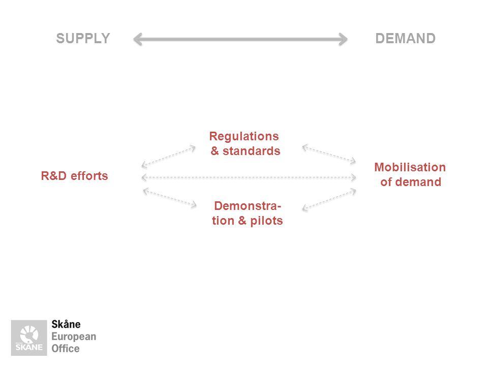 SUPPLYDEMAND R&D efforts Regulations & standards Demonstra- tion & pilots Mobilisation of demand