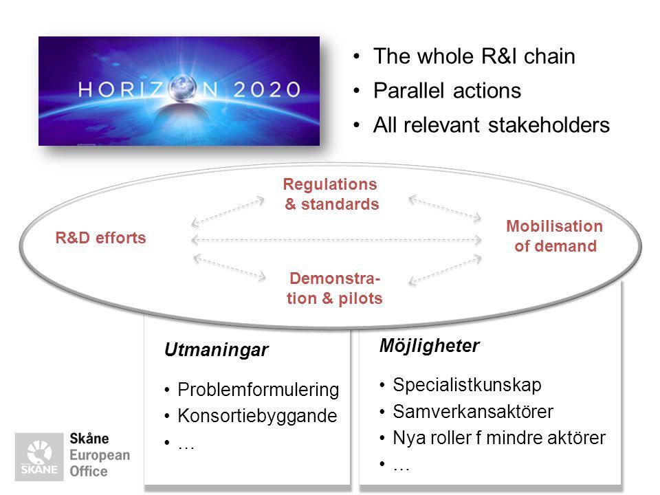 Möjligheter •Specialistkunskap •Samverkansaktörer •Nya roller f mindre aktörer •… Utmaningar •Problemformulering •Konsortiebyggande •… •The whole R&I