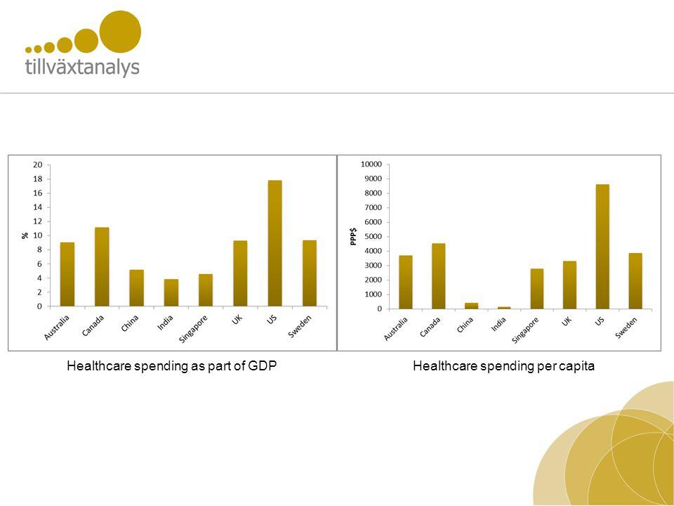 Healthcare spending as part of GDPHealthcare spending per capita