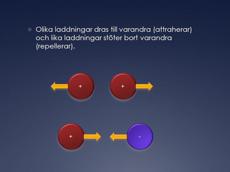  Olika laddningar dras till varandra (attraherar) och lika laddningar stöter bort varandra (repellerar).