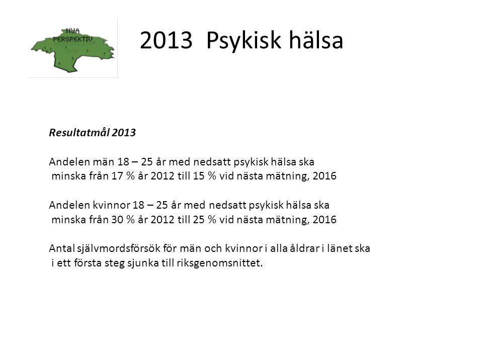2013 Psykisk hälsa Resultatmål 2013 Andelen män 18 – 25 år med nedsatt psykisk hälsa ska minska från 17 % år 2012 till 15 % vid nästa mätning, 2016 An