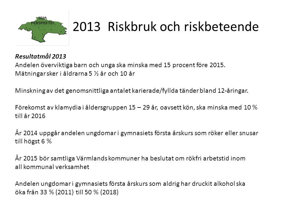 2 2013 Riskbruk och riskbeteende Resultatmål 2013 Andelen överviktiga barn och unga ska minska med 15 procent före 2015. Mätningar sker i åldrarna 5 ½