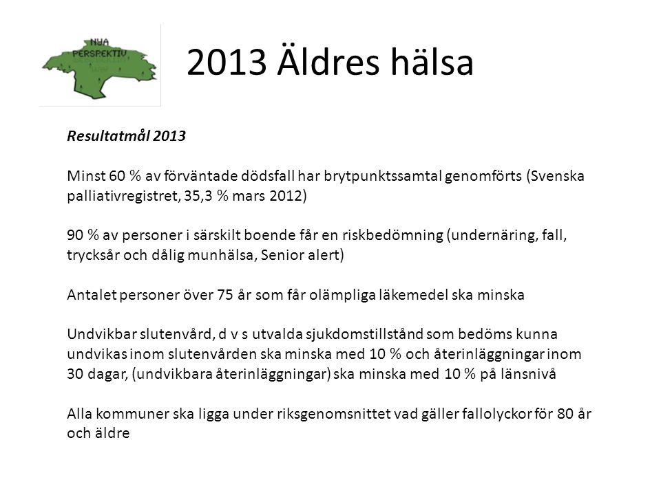 2013 Äldres hälsa Resultatmål 2013 Minst 60 % av förväntade dödsfall har brytpunktssamtal genomförts (Svenska palliativregistret, 35,3 % mars 2012) 90