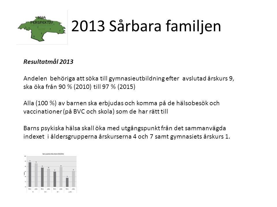 2013 Sårbara familjen Resultatmål 2013 Andelen behöriga att söka till gymnasieutbildning efter avslutad årskurs 9, ska öka från 90 % (2010) till 97 % (2015) Alla (100 %) av barnen ska erbjudas och komma på de hälsobesök och vaccinationer (på BVC och skola) som de har rätt till Barns psykiska hälsa skall öka med utgångspunkt från det sammanvägda indexet i åldersgrupperna årskurserna 4 och 7 samt gymnasiets årskurs 1.