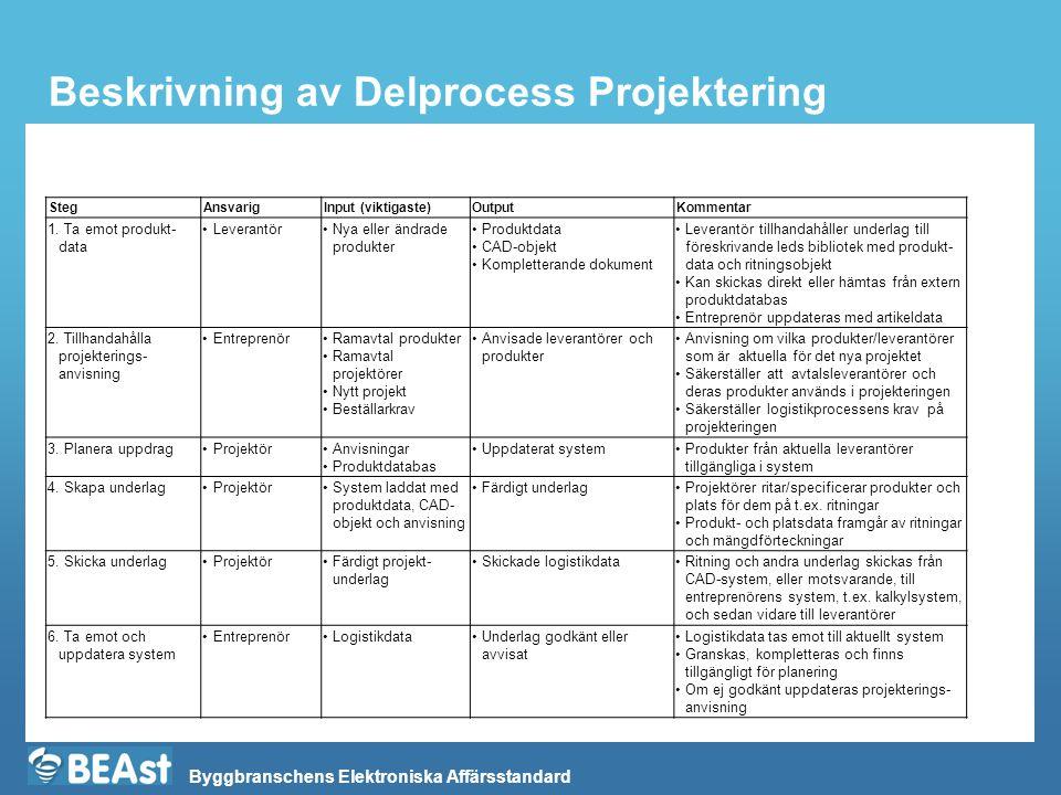 Byggbranschens Elektroniska Affärsstandard Beskrivning av Delprocess Projektering StegAnsvarigInput (viktigaste)OutputKommentar 1. Ta emot produkt- da