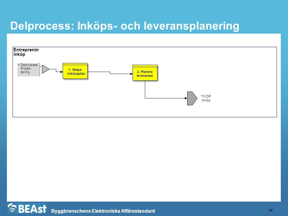 Byggbranschens Elektroniska Affärsstandard Delprocess: Inköps- och leveransplanering 12 Entreprenör inköp •Delprocess Projek- tering Till DP Inköp 1.