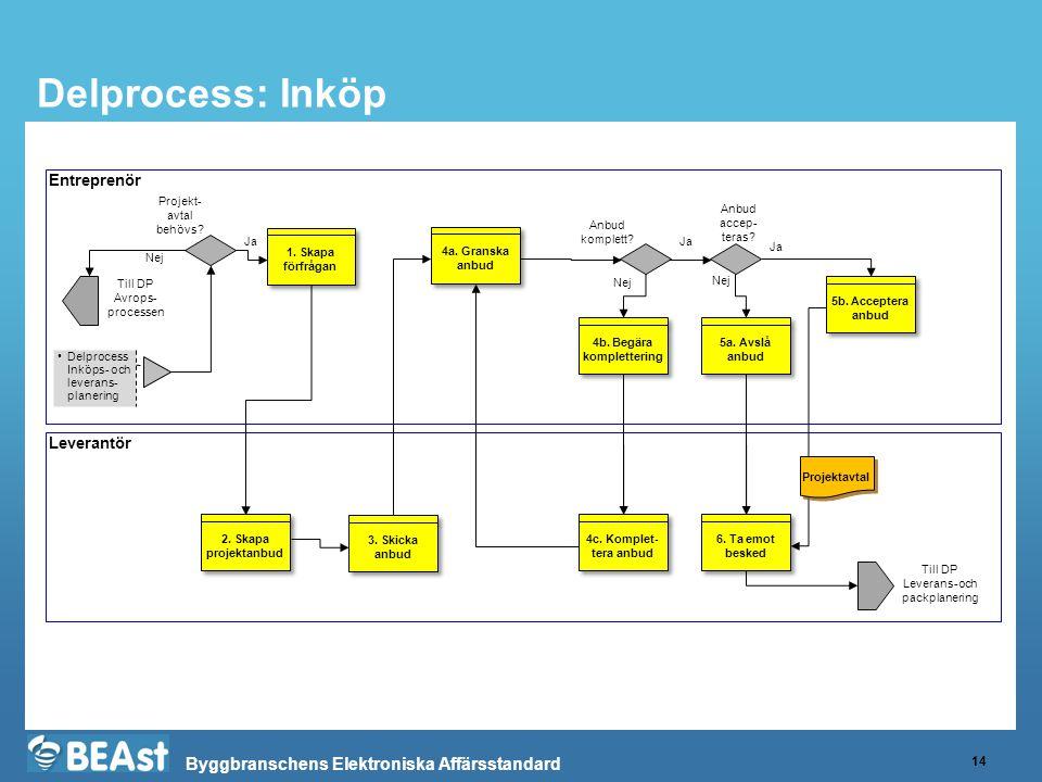 Byggbranschens Elektroniska Affärsstandard Delprocess: Inköp 14 Entreprenör Leverantör •Delprocess Inköps- och leverans- planering 1. Skapa förfrågan