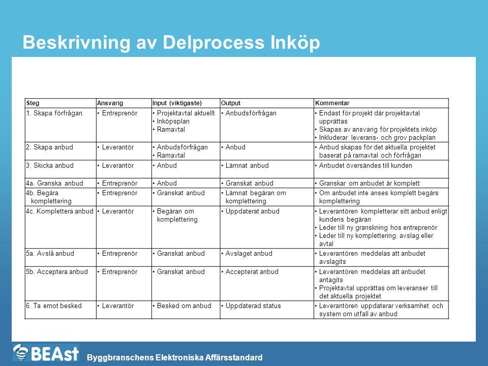 Byggbranschens Elektroniska Affärsstandard Beskrivning av Delprocess Inköp StegAnsvarigInput (viktigaste)OutputKommentar 1. Skapa förfrågan•Entreprenö