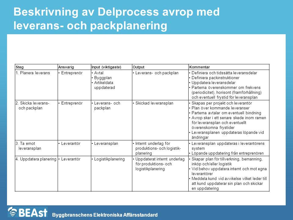 Byggbranschens Elektroniska Affärsstandard Beskrivning av Delprocess avrop med leverans- och packplanering StegAnsvarigInput (viktigaste)OutputKomment