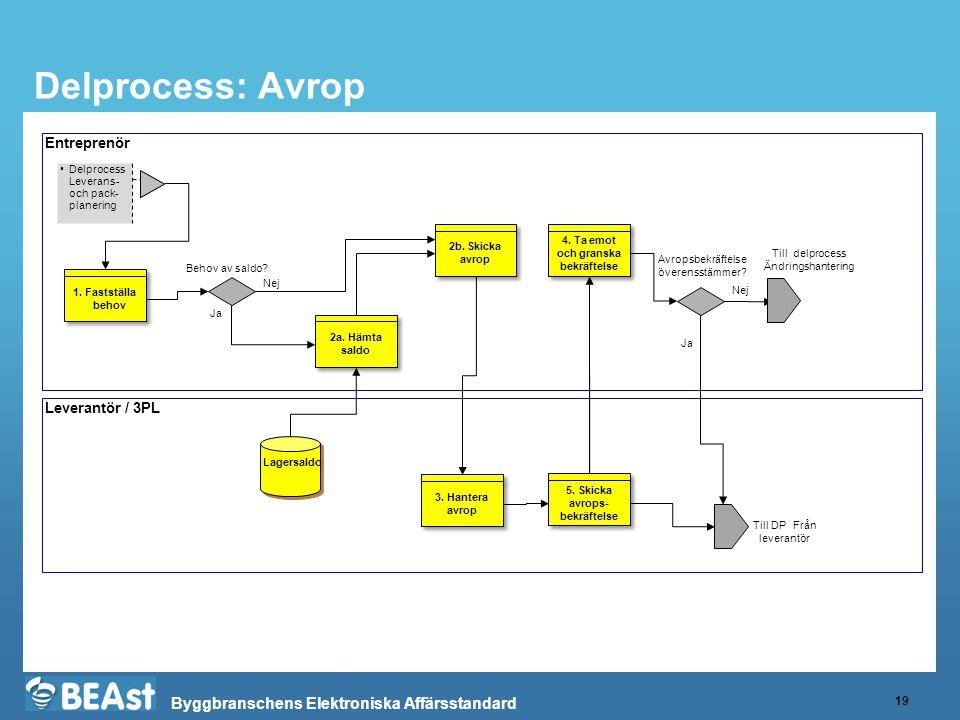 Byggbranschens Elektroniska Affärsstandard Delprocess: Avrop 19 Entreprenör Leverantör / 3PL •Delprocess Leverans- och pack- planering 2a. Hämta saldo