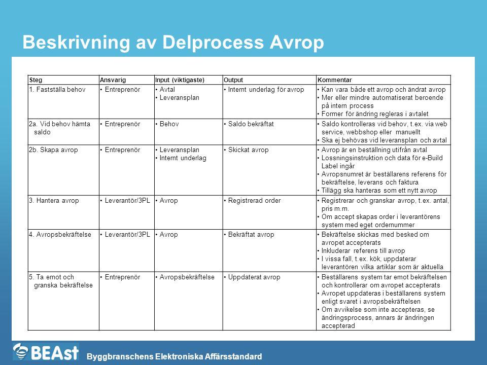 Byggbranschens Elektroniska Affärsstandard Beskrivning av Delprocess Avrop StegAnsvarigInput (viktigaste)OutputKommentar 1. Fastställa behov•Entrepren