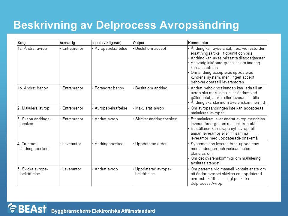 Byggbranschens Elektroniska Affärsstandard Beskrivning av Delprocess Avropsändring StegAnsvarigInput (viktigaste)OutputKommentar 1a. Ändrat avrop•Entr