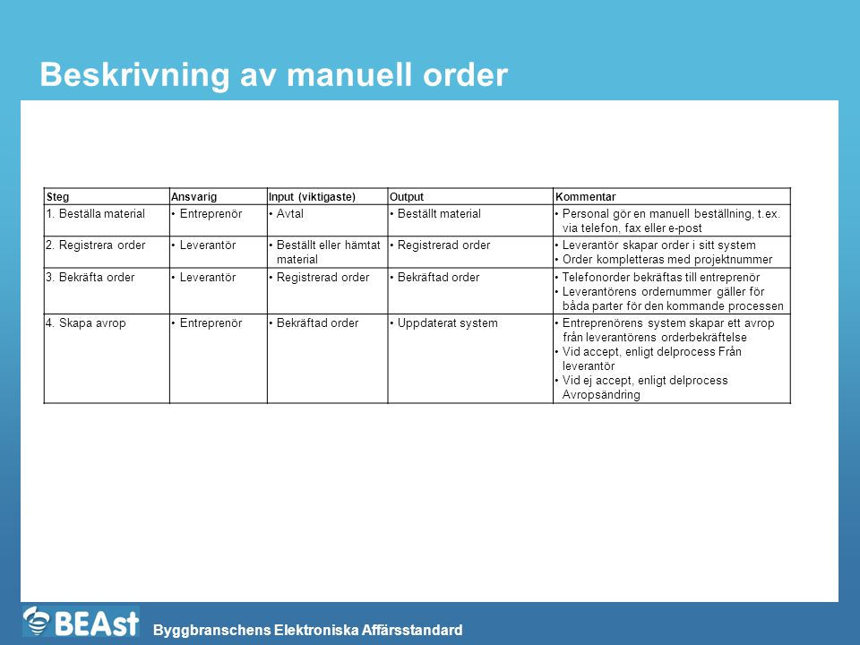 Byggbranschens Elektroniska Affärsstandard Beskrivning av manuell order StegAnsvarigInput (viktigaste)OutputKommentar 1. Beställa material•Entreprenör