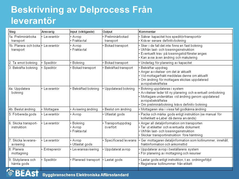Byggbranschens Elektroniska Affärsstandard Beskrivning av Delprocess Från leverantör StegAnsvarigInput (viktigaste)OutputKommentar 1a. Preliminärboka