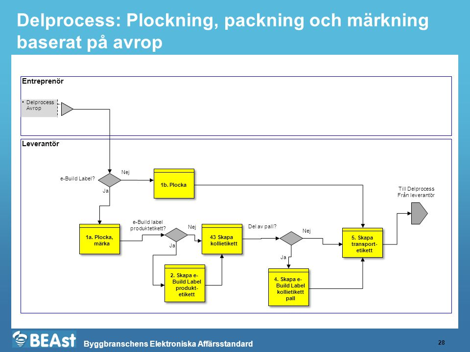 Byggbranschens Elektroniska Affärsstandard Delprocess: Plockning, packning och märkning baserat på avrop 28 Entreprenör Leverantör •Delprocess Avrop 2